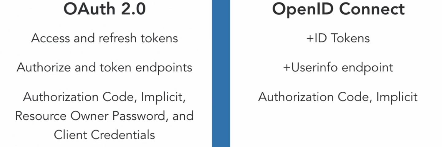 OAuth2 and OpenID Connect